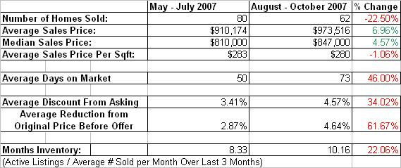 Granite_bay_homes_sold_vs_last_qtr