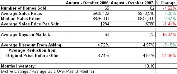 Granite_bay_homes_sold_vs_last_year