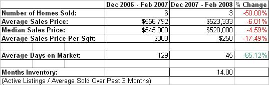 Penryn_homes_sold_vs_last_year