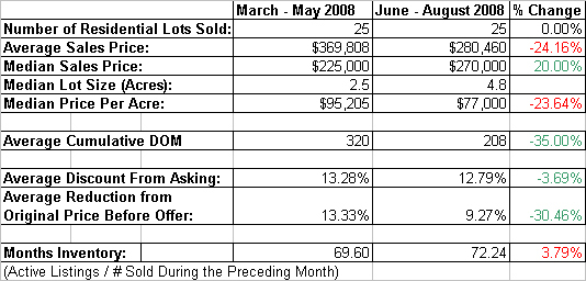 Placer_county_land_sold_vs_last_q_2